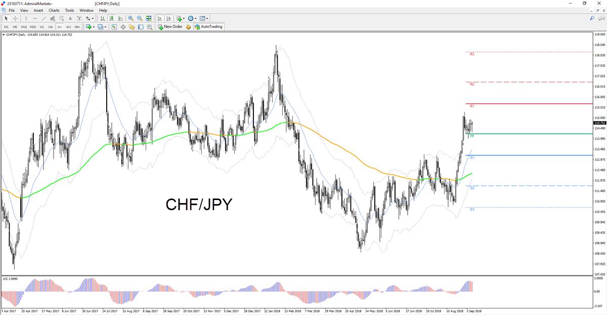 Trade CHF/JPY