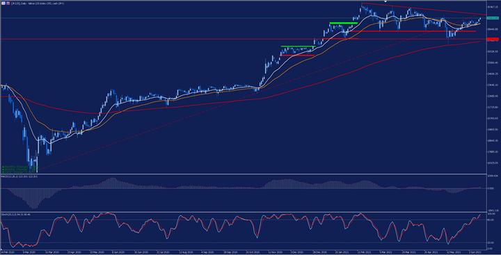 Дневна графика на индекс Nikkei 225