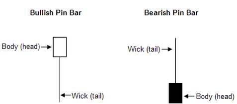 Bullischer Kerzenkörper vs. Bärischer Kerzenkörper