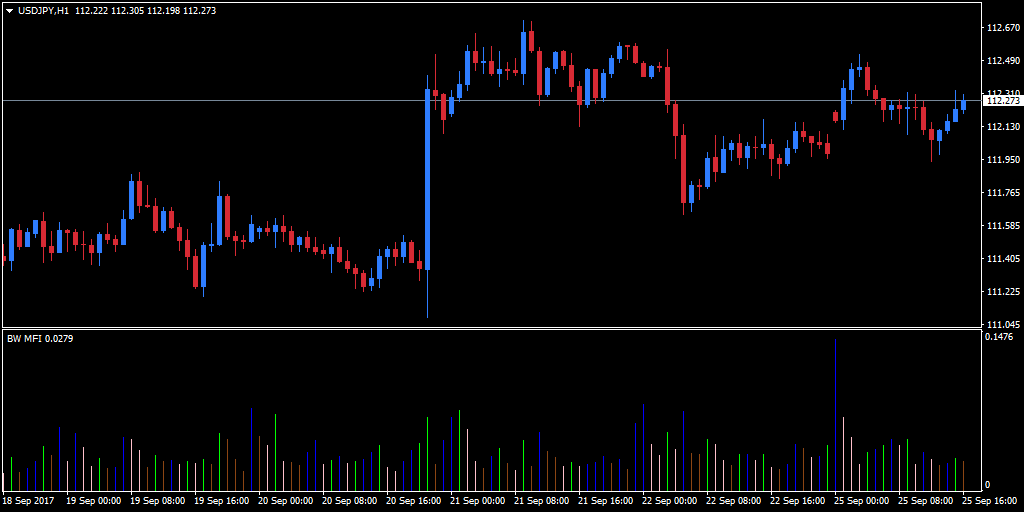 hourly USD/JPY chart to which I have applied the Market Facilitation Index indicator