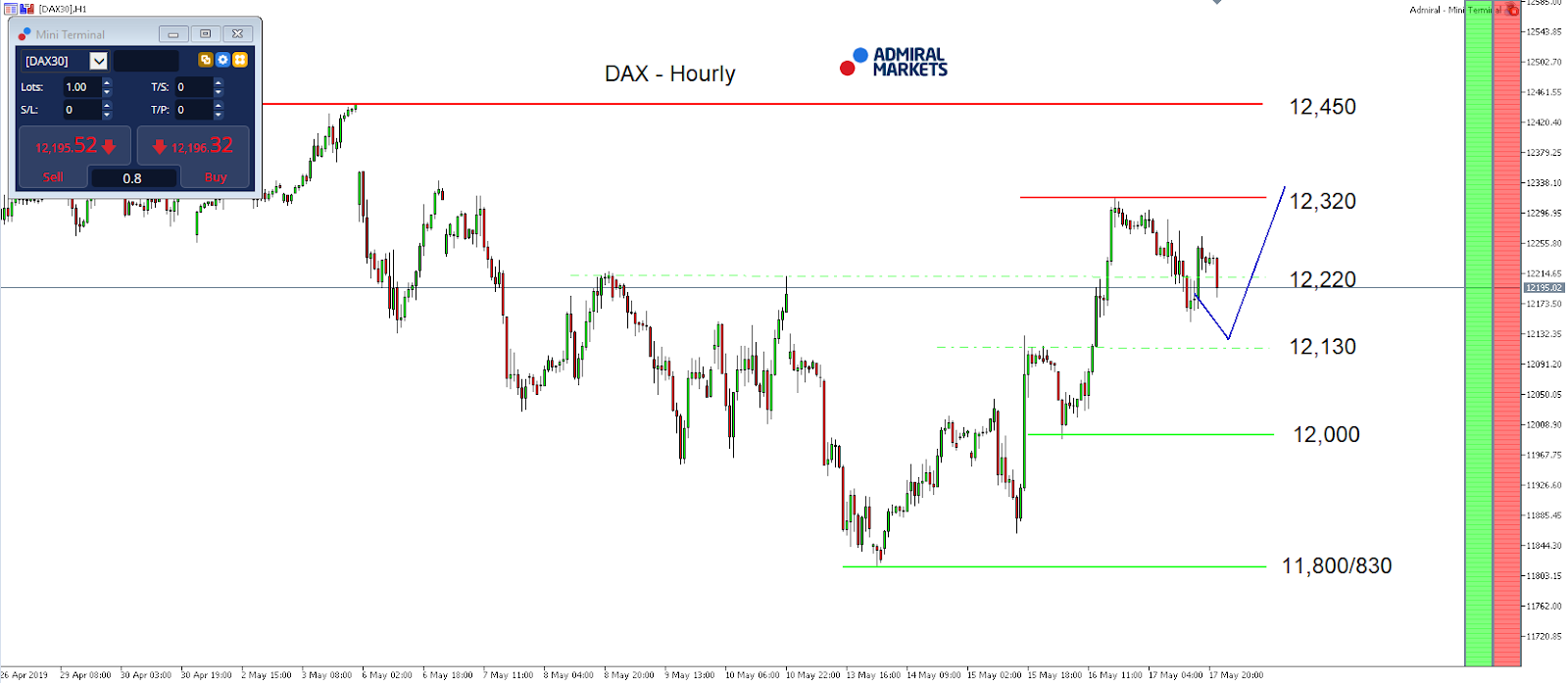 DAX 30 CFD hourly chart