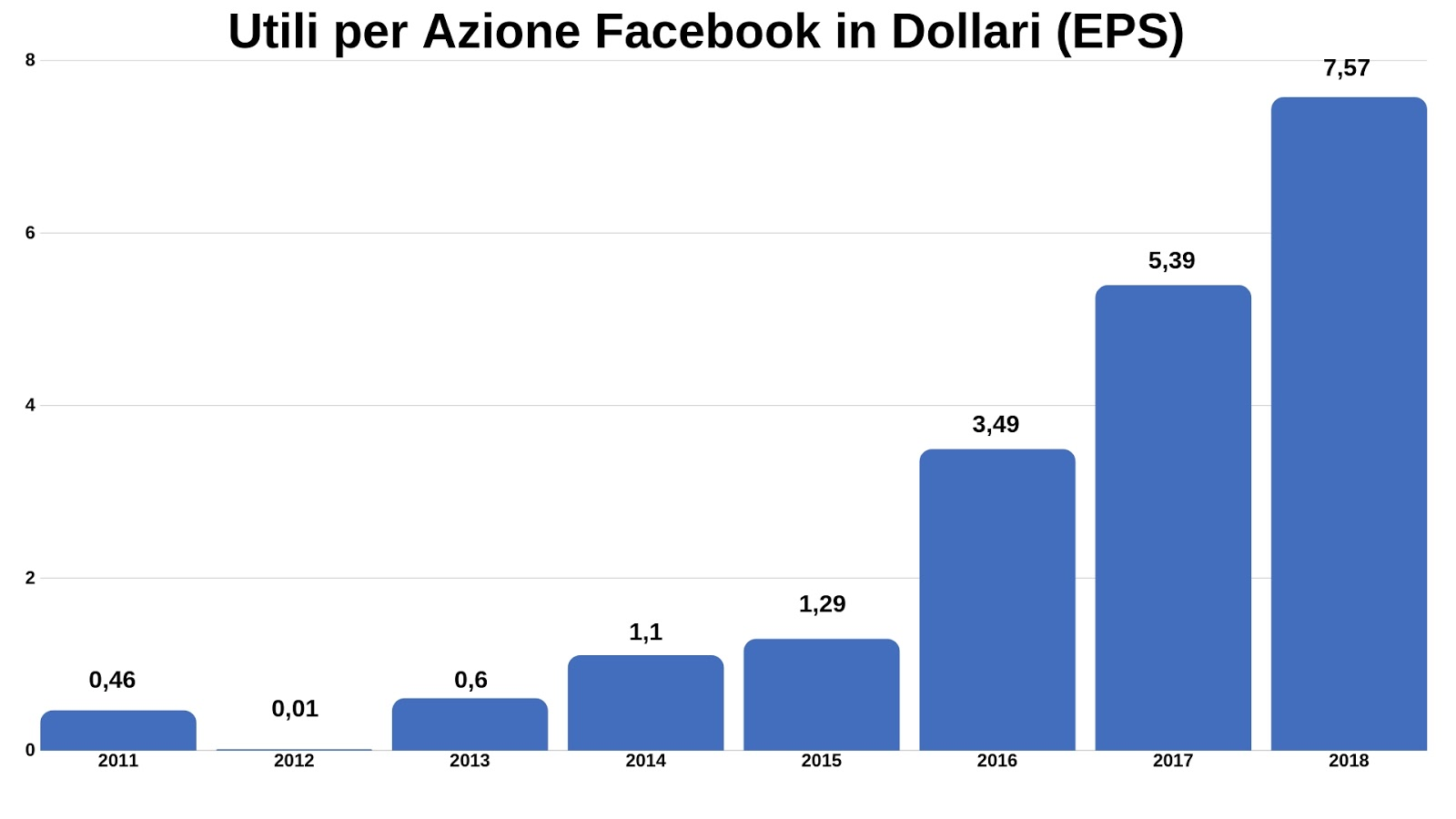 facebook azioni borsa trading