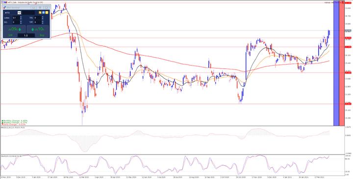 Дневна графика на акциите на Inditex