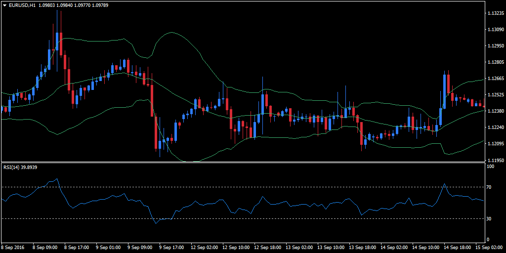 EUR/USD hourly Bollinger bands RSI