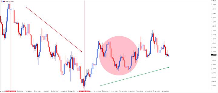 Đầu tư lướt sóng (swing trading) - xác định xu hướng giá trên biểu đồ hàng ngày