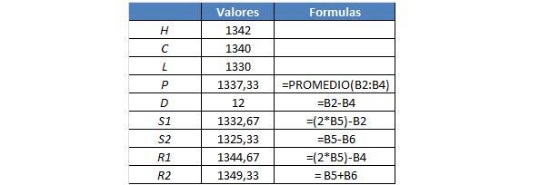 calculadora pivot points
