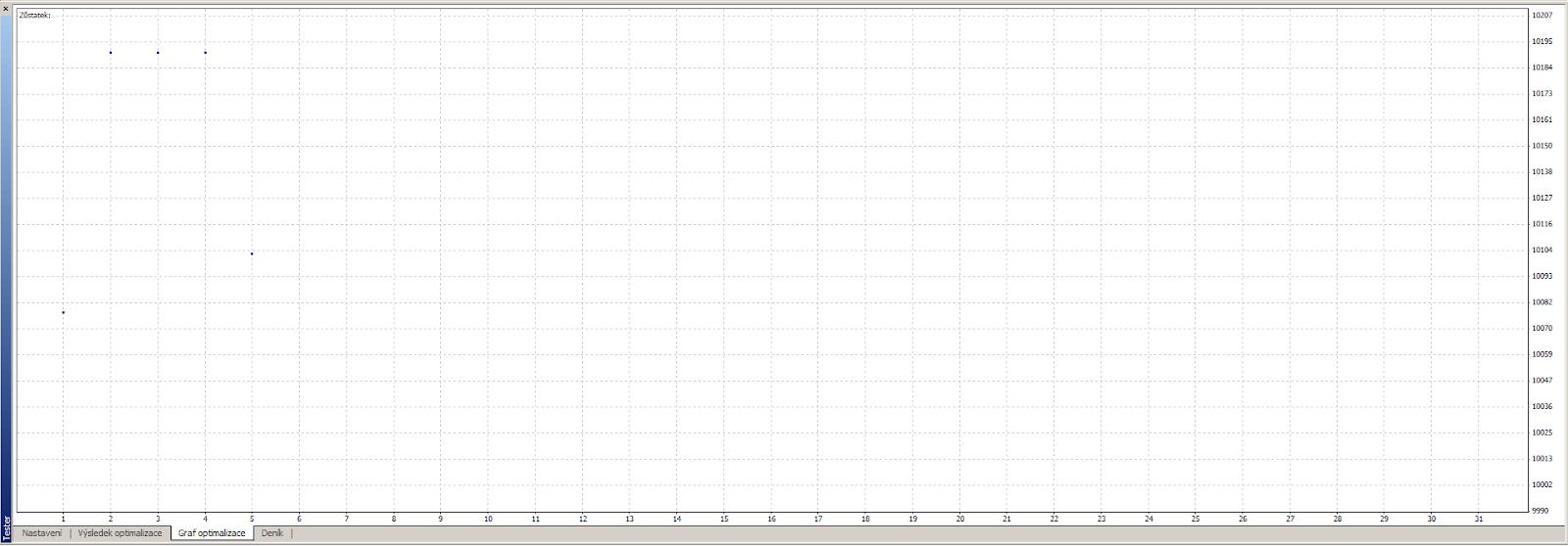 MetaTrader 4 - Graf optimalizace