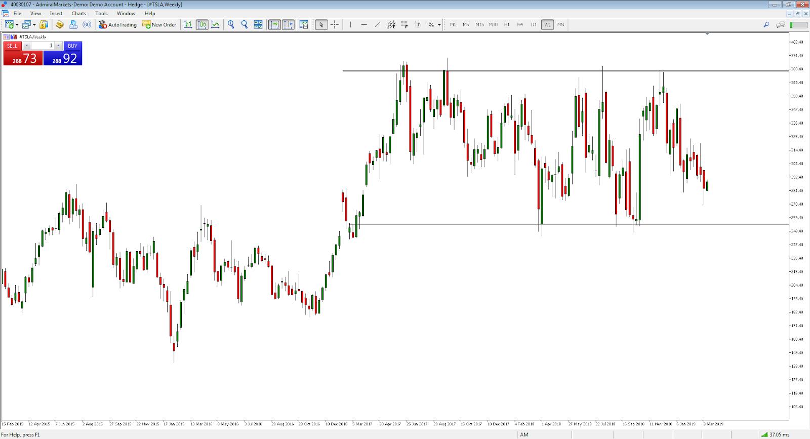 azioni tesla range trading