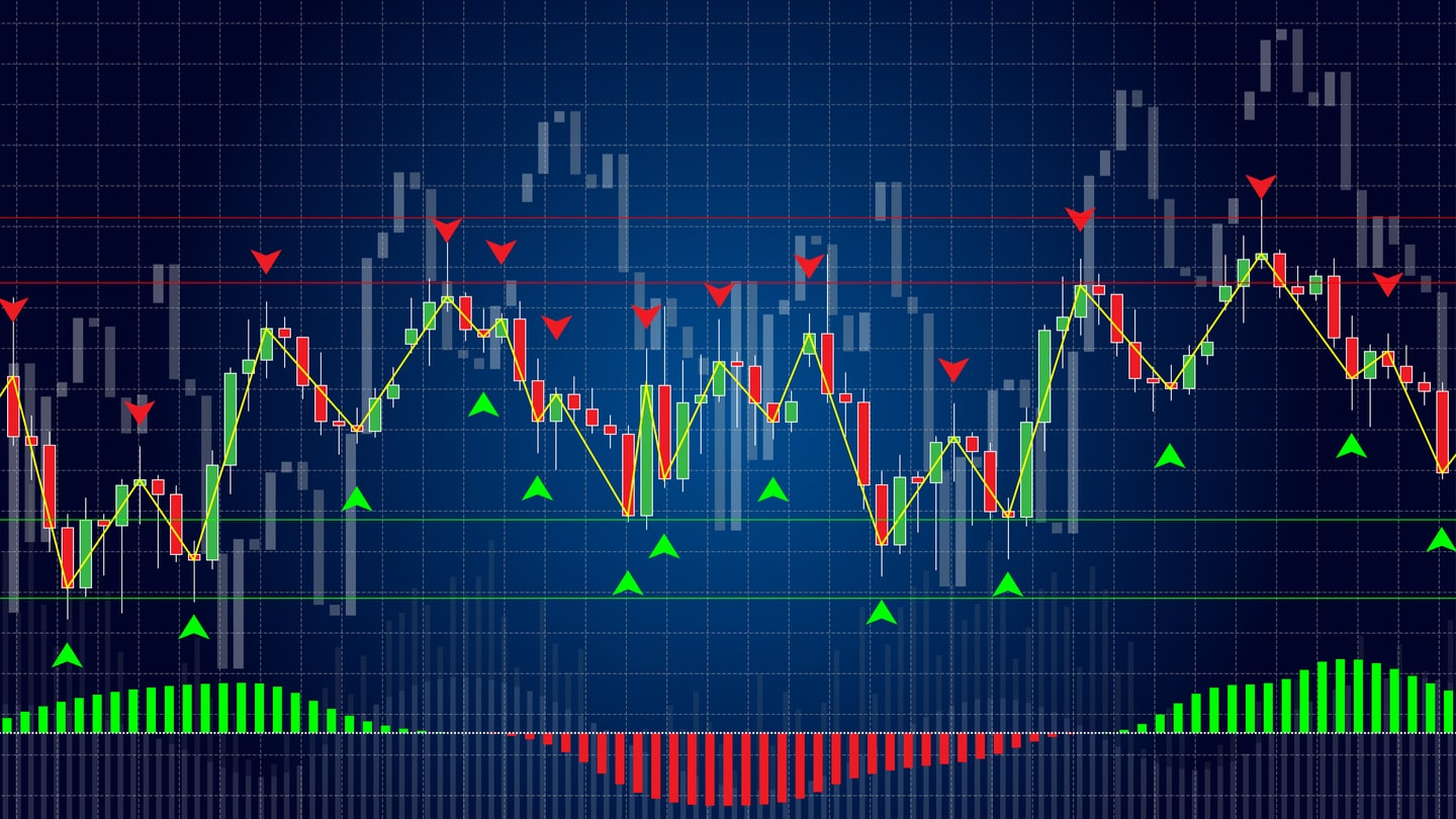 What is Pivot Point Trading? & How to Identify Support & Resistance