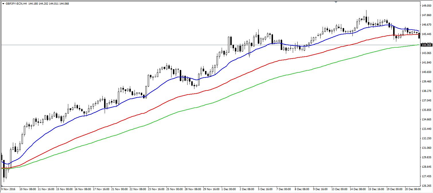 Candlestick Pattern Trading Strategie bullischer Trend