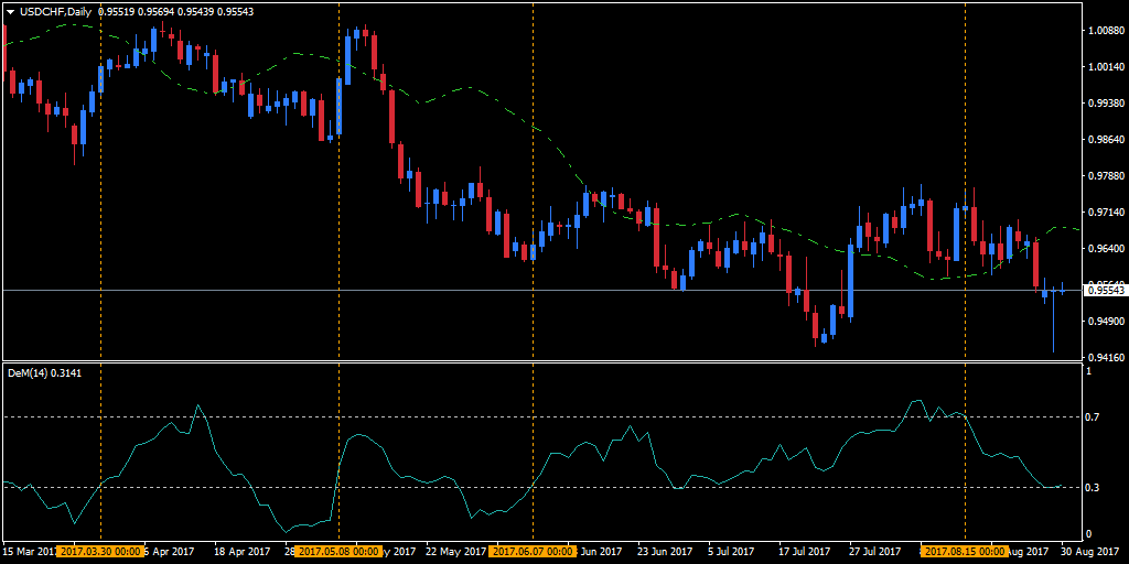 daily USD/CHF chart below