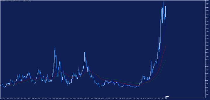 Месечна графика на цената на акциите на AMD