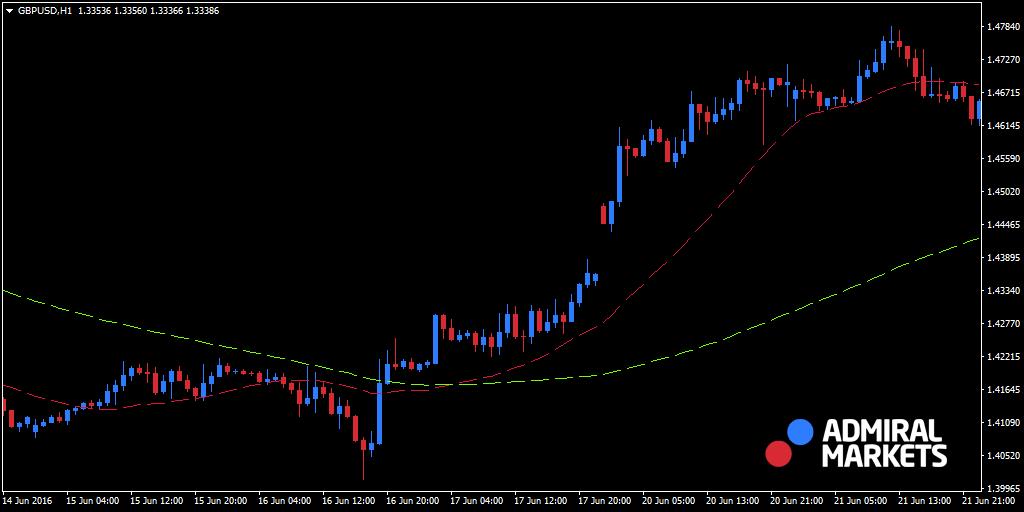 GBPUSDH1 swing trading