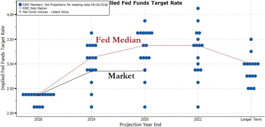 Implied FED Funds Target Rate