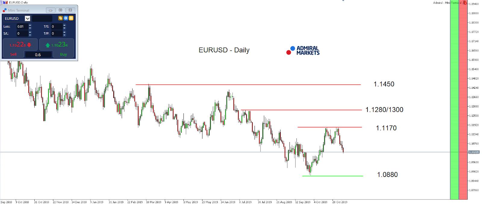 EURUSD- Daily chart