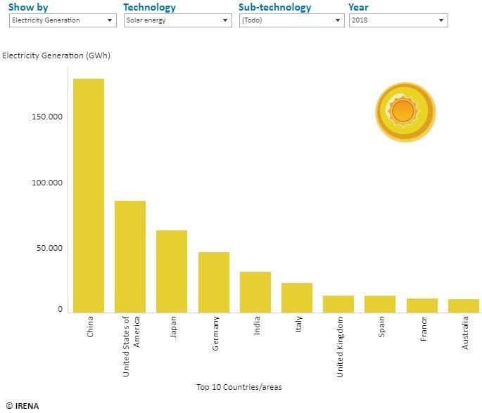 sončna energija po državah