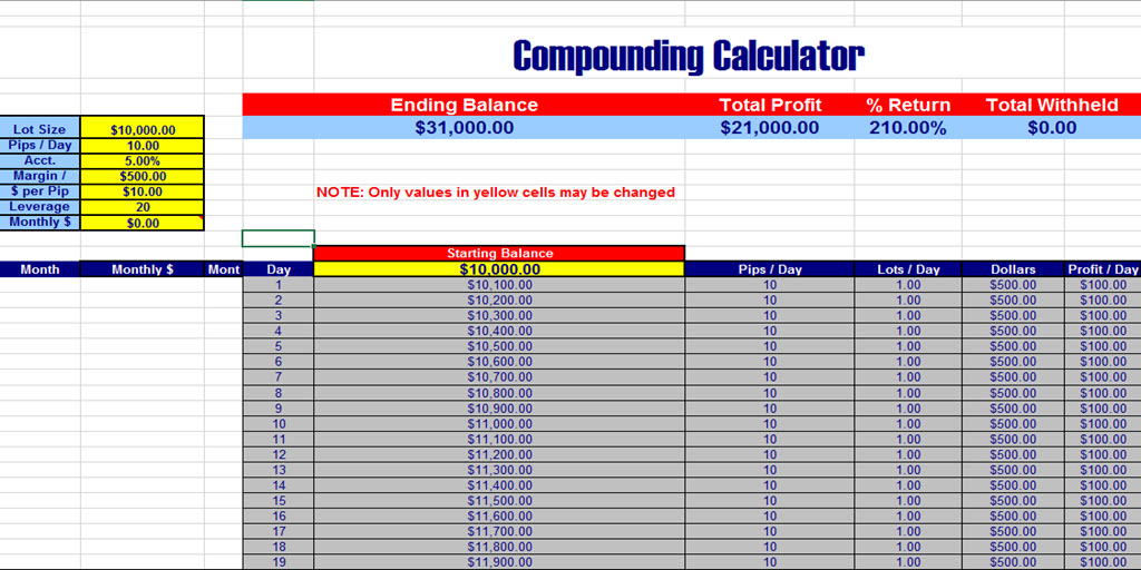 Forex trading compounding calculator
