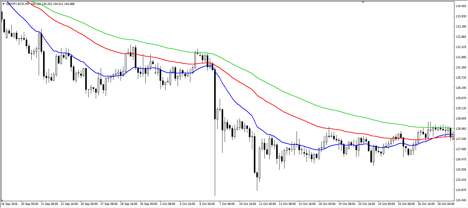 Candlestick Patronen Trading Strategie - Bearish trend