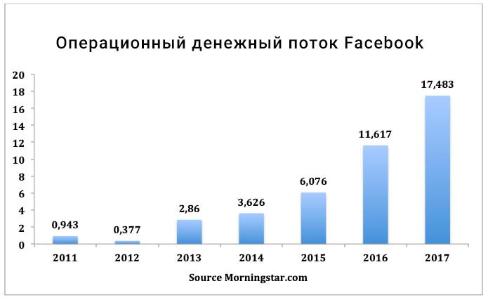 анализ акций Facebook