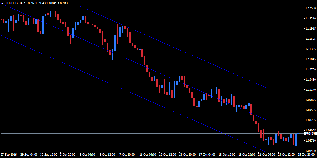 EUR/USD four-hour regression trend channel
