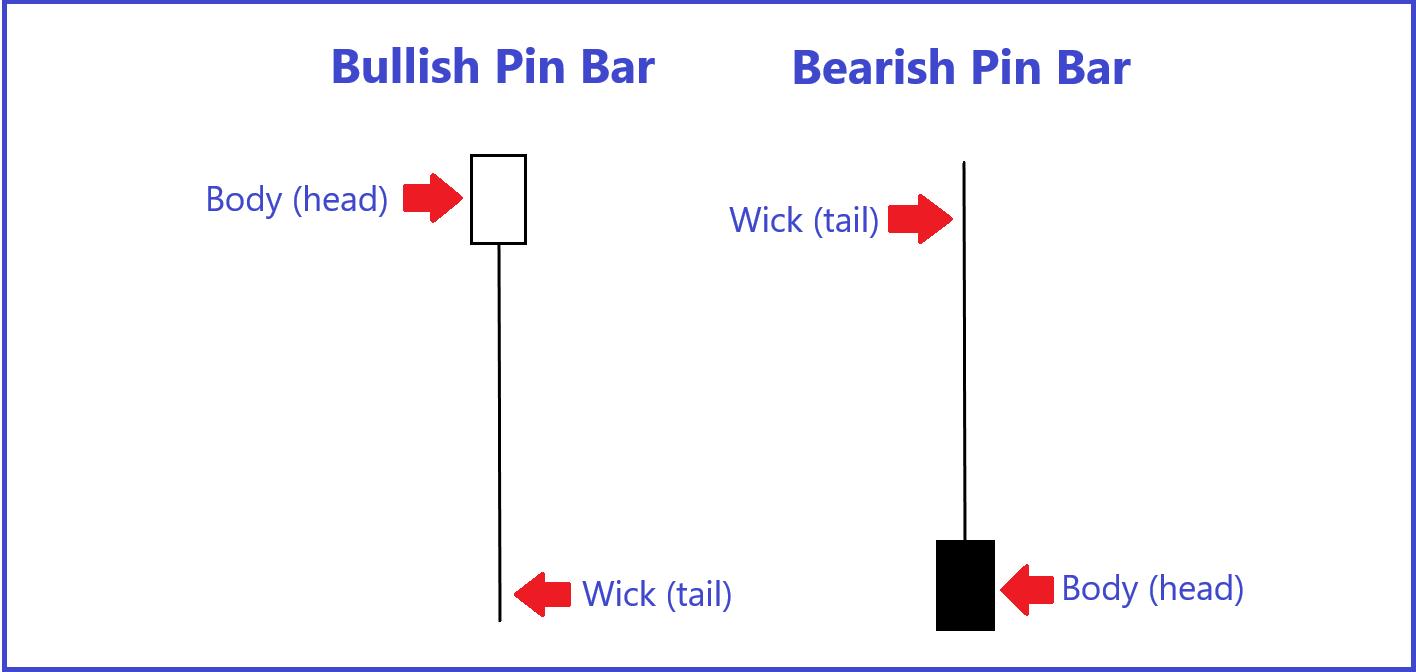Bullish And Bearish Pin Bar Example