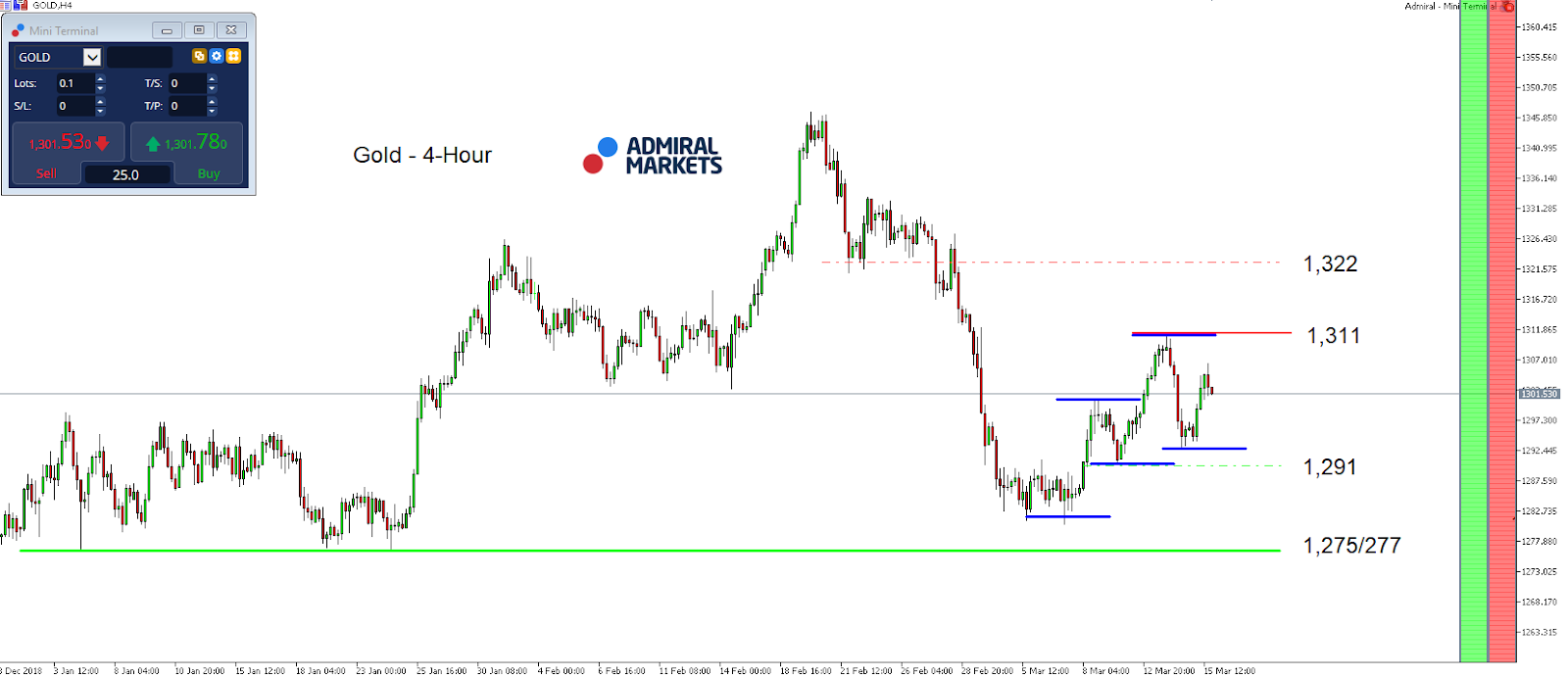 Gold Index 4 hour chart