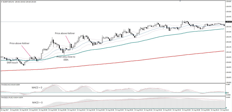 EUR/JPY M1 Chart, Aug 14, 2017, Admiral Markets Platform