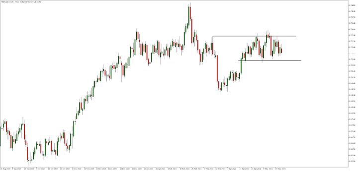 Дневна графика на NZD/USD