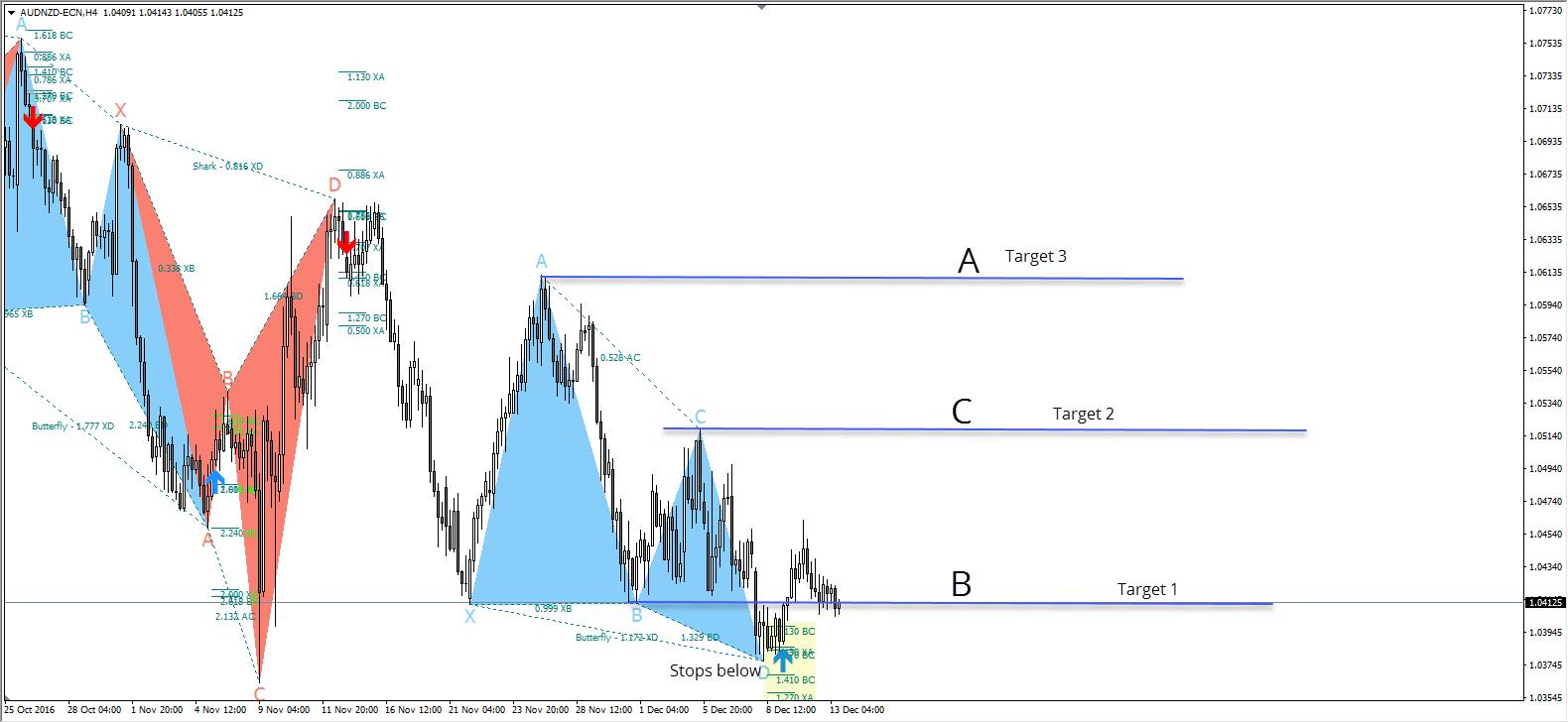 AUDNZD - MT4 Chart