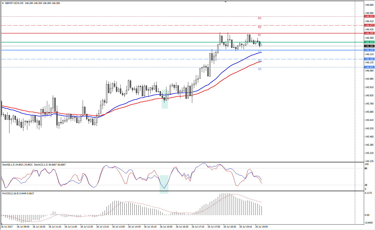 Admiral Pivot support short entries GBP/JPY M5 Chart