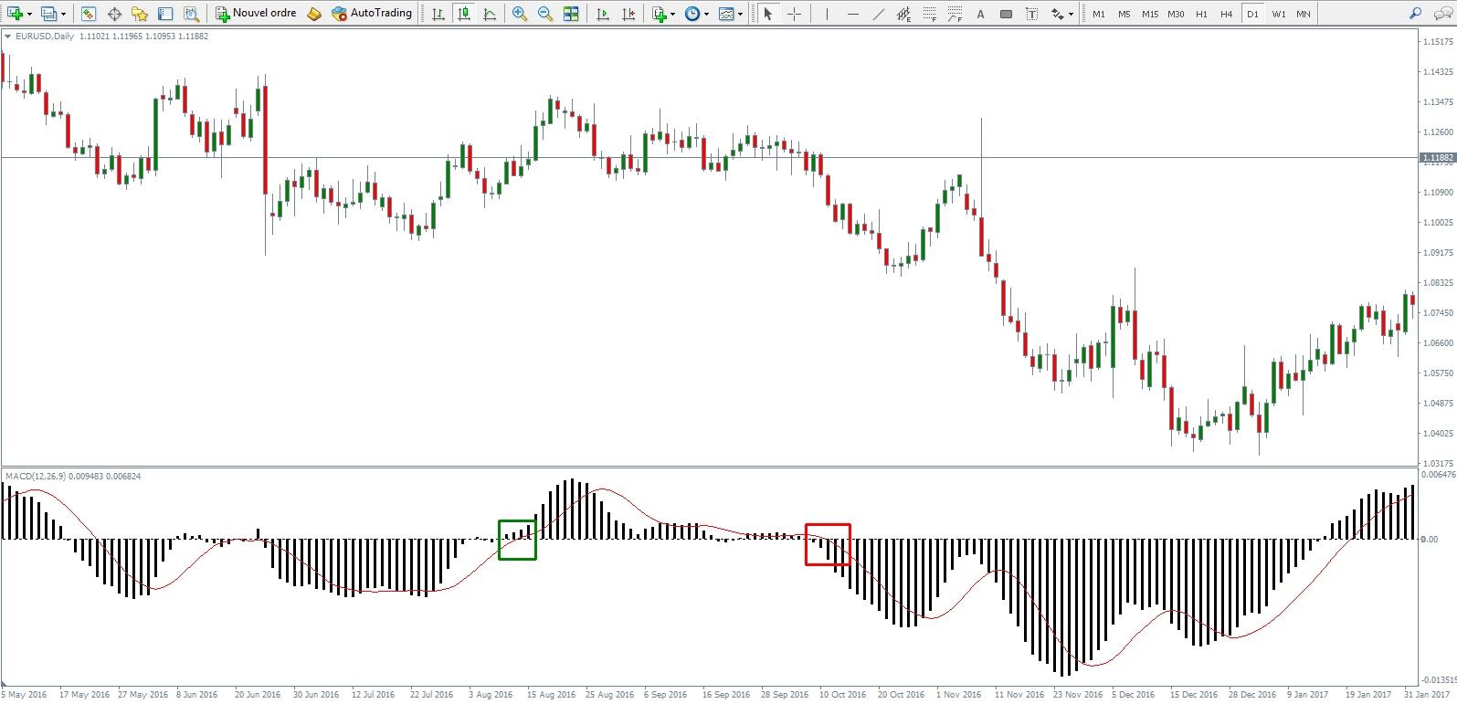 macd indicatore mt4