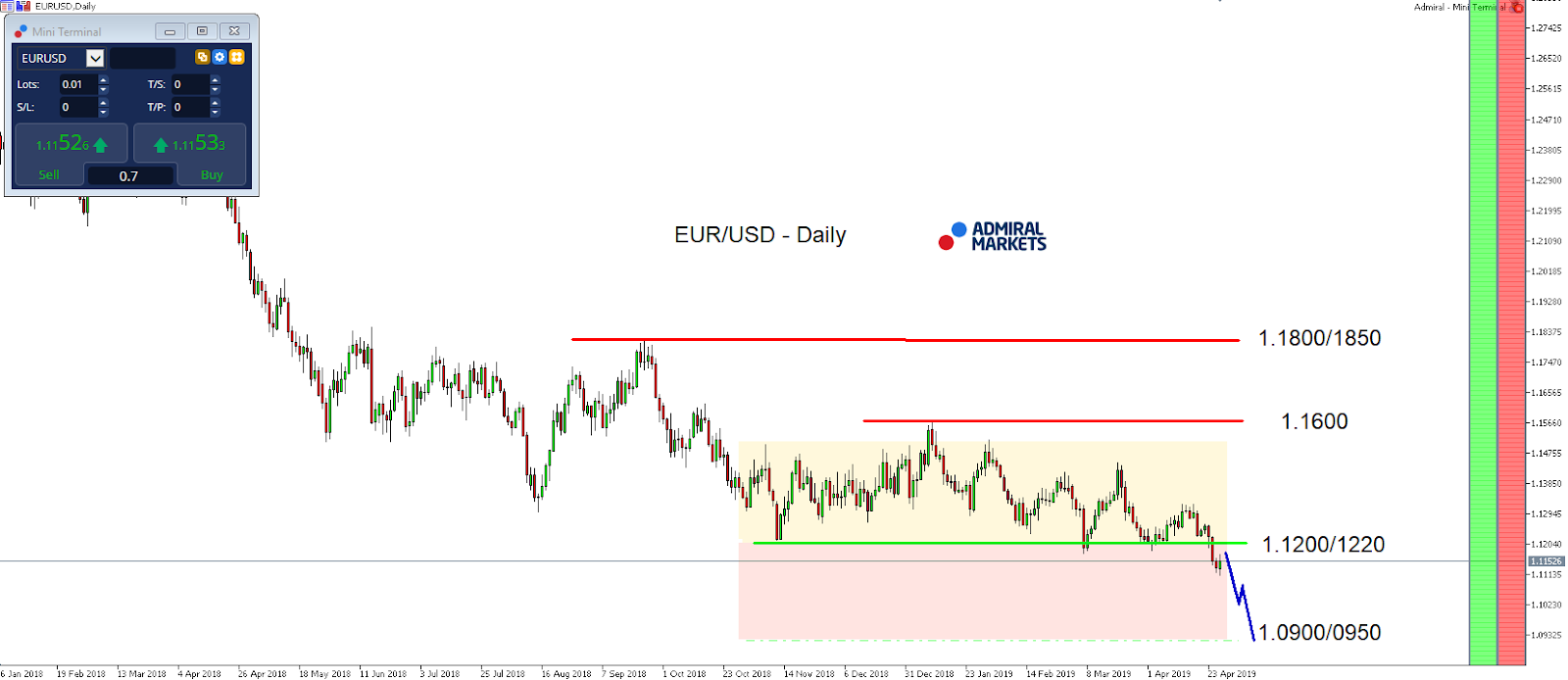 EUR/USD index daily chart