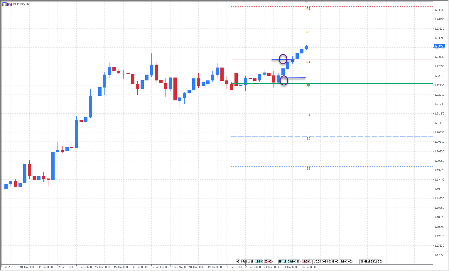 EUR/USD H4 chart, Admiral Markets MT5SE with Admiral Pivot Indicator, Jan 2018