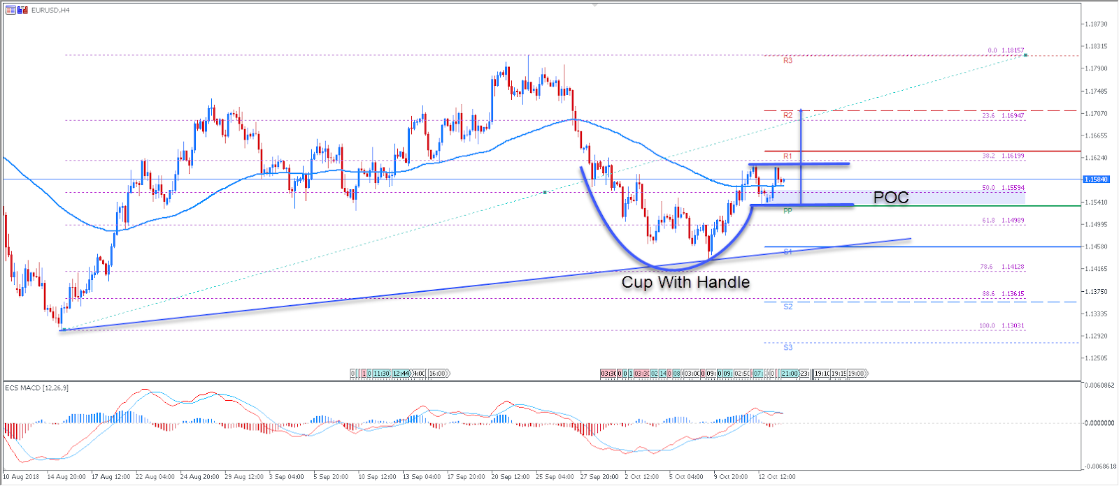 EURUSD Chart - Technical Analysis