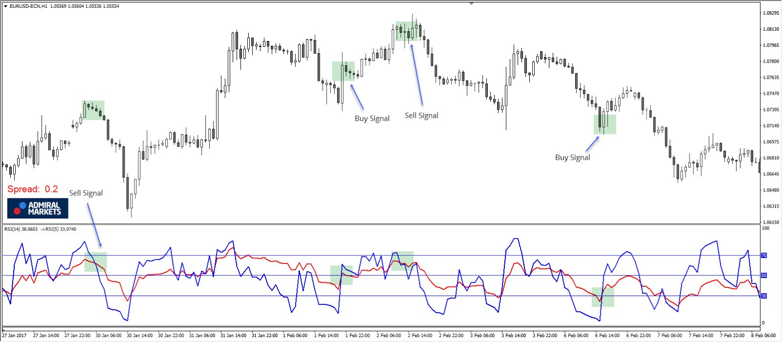 RSI Two Period Divergence