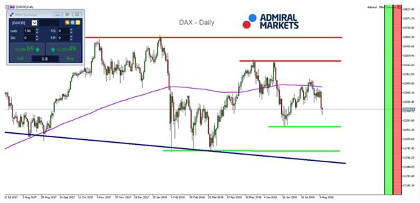 DAX30 Admiral Markets