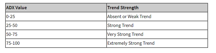 Trend Strength investopedia.com