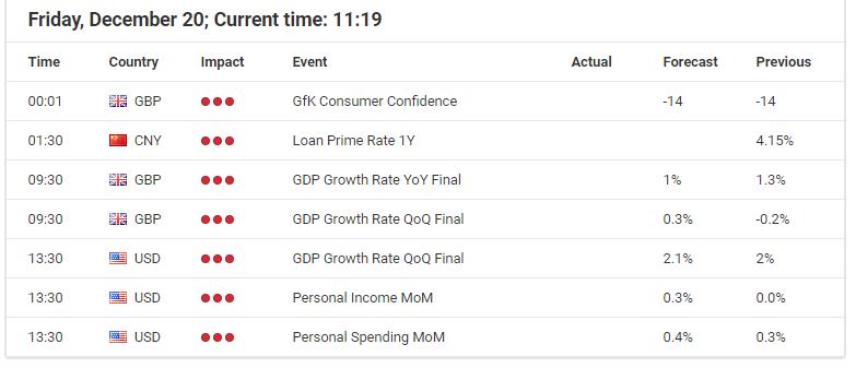 Economic Event December 20, 2019