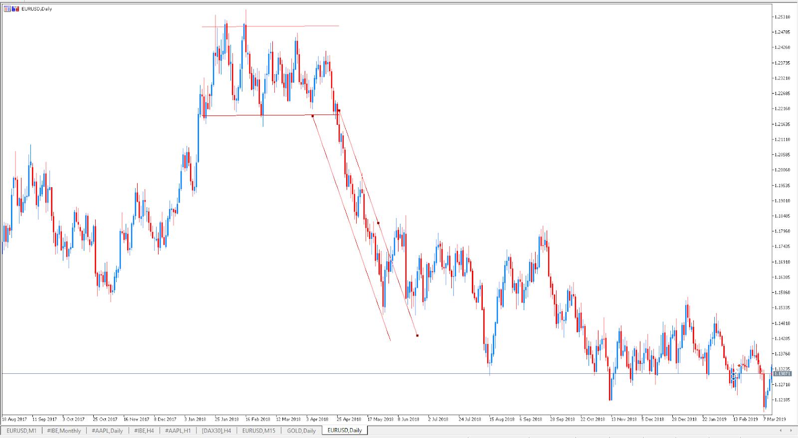 Estrategia de Trading tendencial