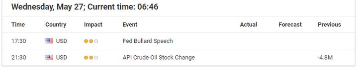 تقويم التداول من Admiral Markets