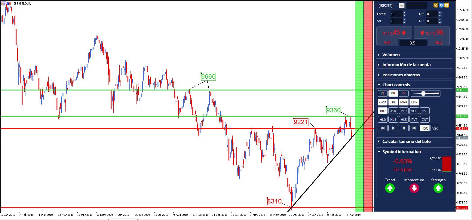 ibex 35 - análisis indice bolsa