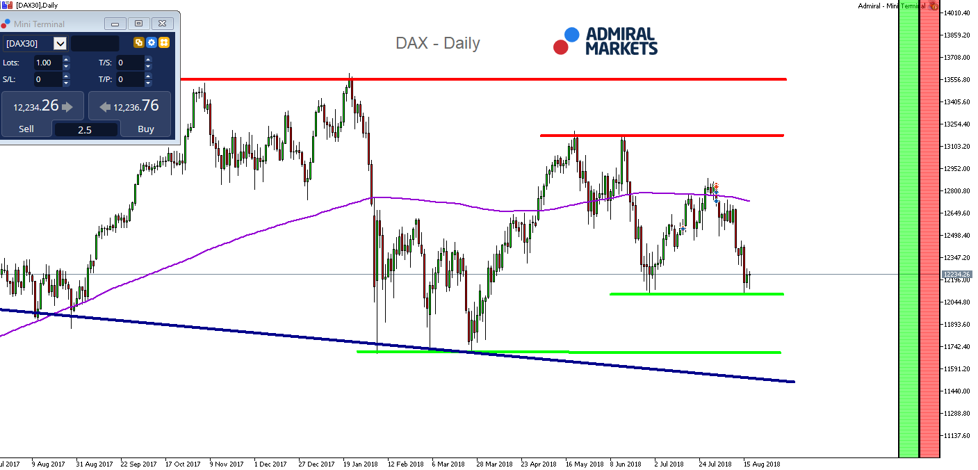 DAX 30 CFD Daily Chart