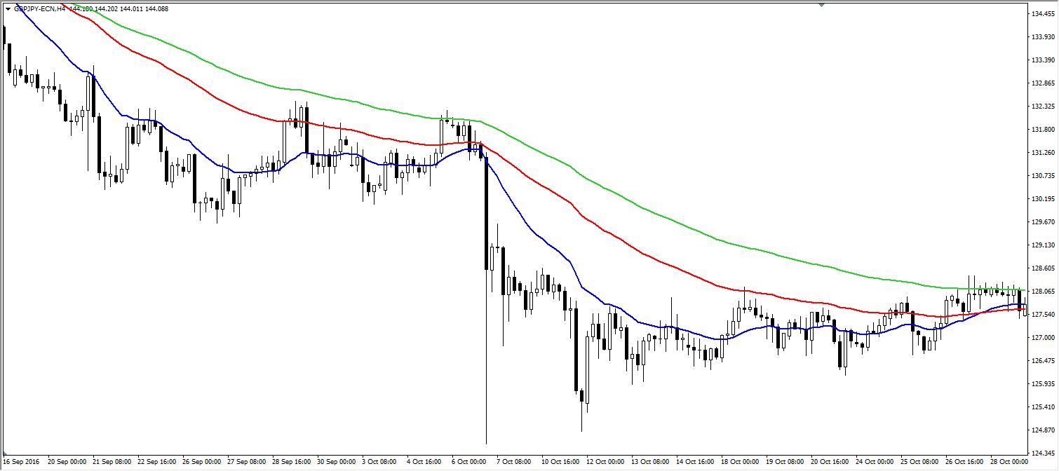 Candlestick Pattern Trading Strategie bärischer Trend