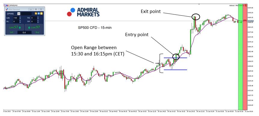 SP500 Open Range Strategy