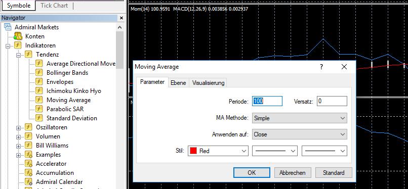 Der Moving Average Indikator im MetaTrader