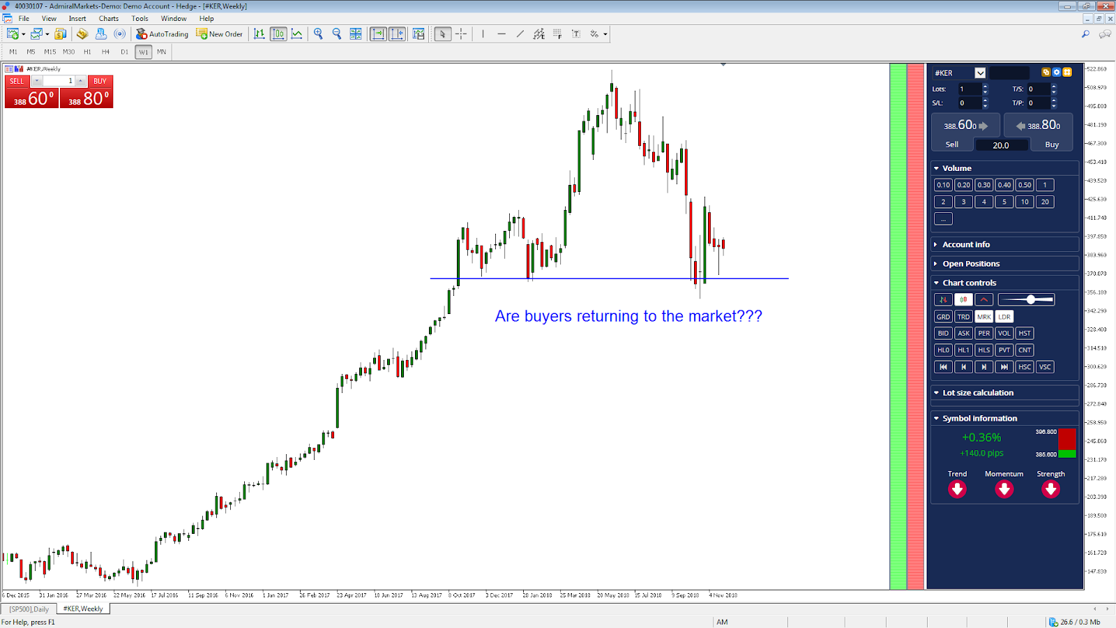 MetaTrader 5 Supreme Edition - KER Weekly Chart