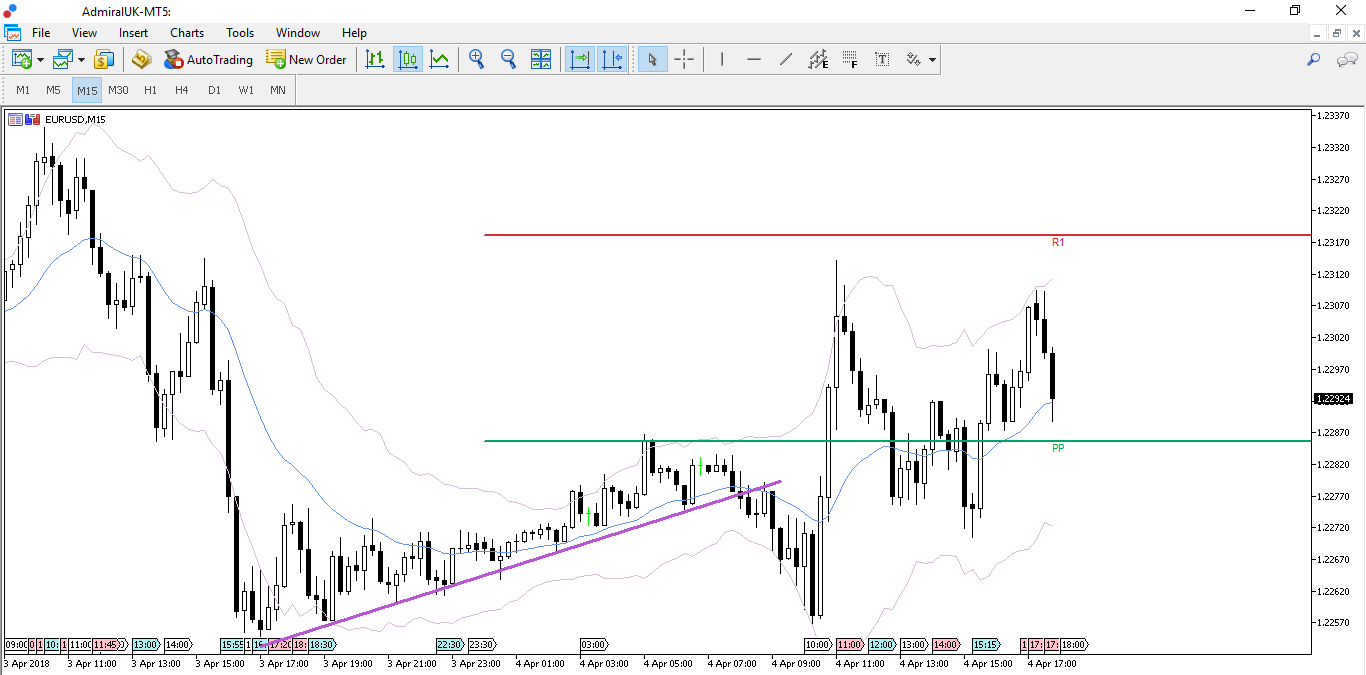 MetaTrader 5 Supreme Edition - 15 minute EUR/USD Chart