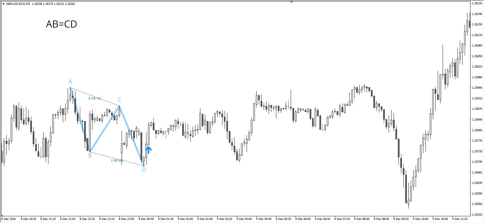 Comment utiliser les figures harmoniques trading MT4 avec l'indicateur ZigZag?