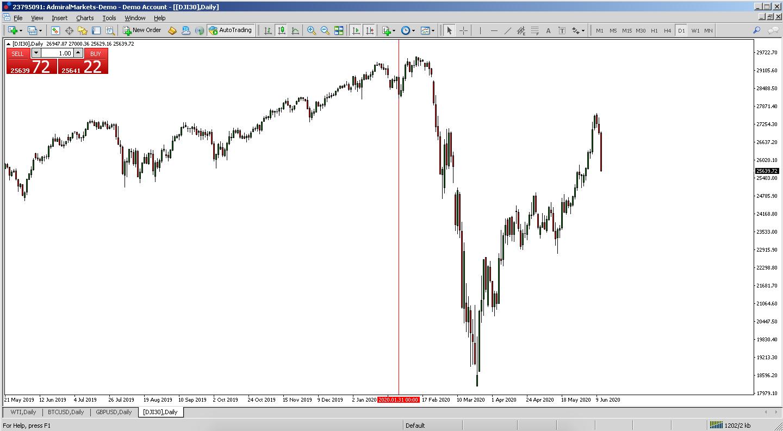 Dow Jones 30 index MetaTrader 4