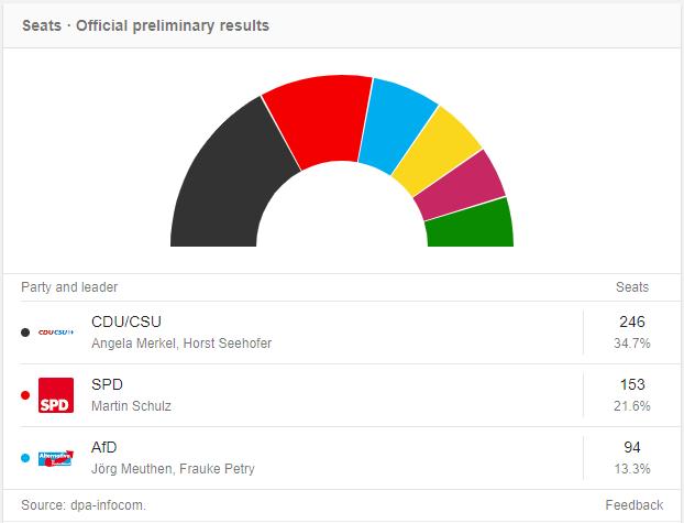Wahl 2017 Endergebnisse